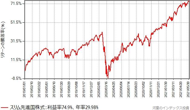 2019年年初からの、スリム先進国株式のリターン(基準価額の騰落率)の推移グラフ