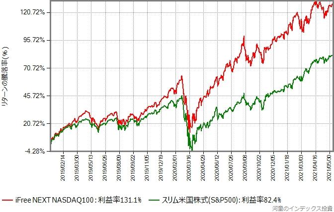iFree NEXT NASDAQ100とスリム米国株式(S&P500)の2019年からのリターン比較グラフ