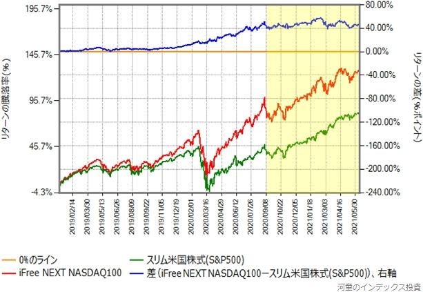iFree NEXT NASDAQ100とスリム米国株式(S&P500)の2019年からのリターン差がわかるグラフ