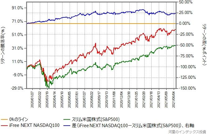 比較開始日を2020年年初に変更したグラフ