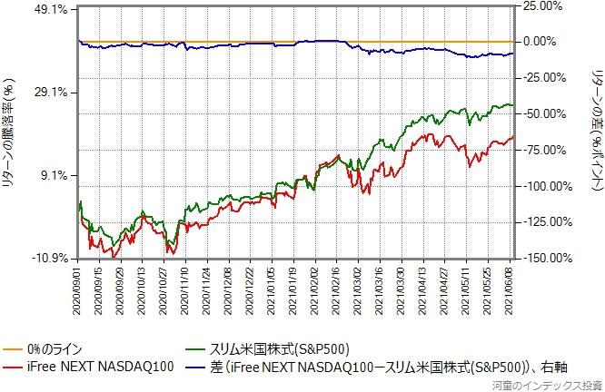 比較開始日を2020年9月1日に変更したグラフ