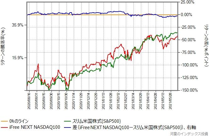 比較開始日を8月11日に変更したグラフ
