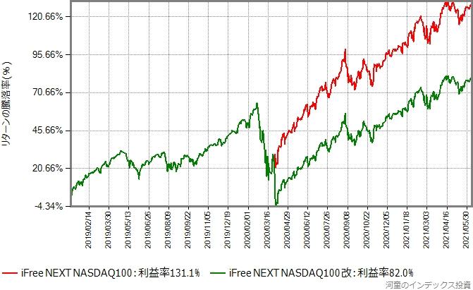 iFree NEXT NASDAQ100と2020年4月1日に意図的に下方乖離を起こさせたものとのリターン比較グラフ