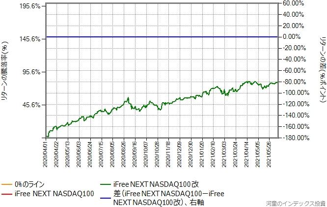 比較開始日を下方乖離を起こした4月1日にしたグラフ