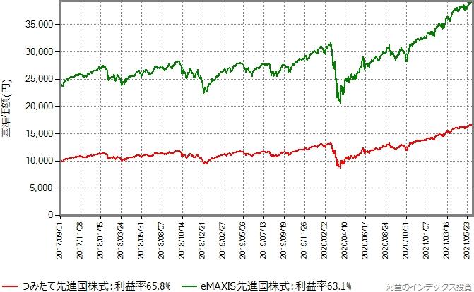 eMAXIS先進国株式とつみたて先進国株式の基準価額の推移グラフ