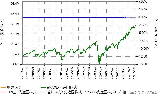 つみたて先進国株式の運用コストを年率0.435%ポイント増量したものとのリターン比較グラフ