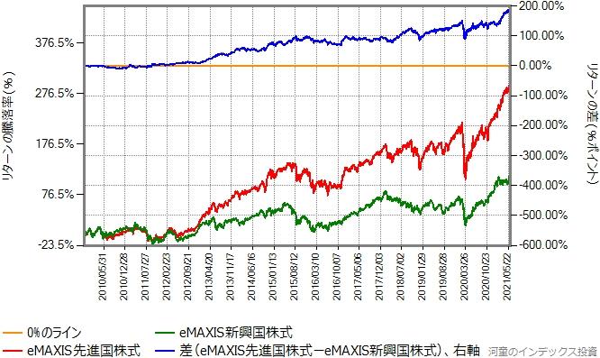 eMAXIS先進国株式とeMAXIS新興国株式のリターン比較グラフ、2009年11月16日から