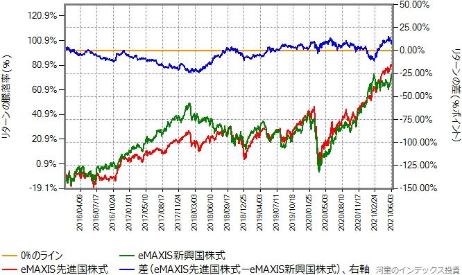 eMAXIS先進国株式とeMAXIS新興国株式のリターン比較グラフ、2016年から
