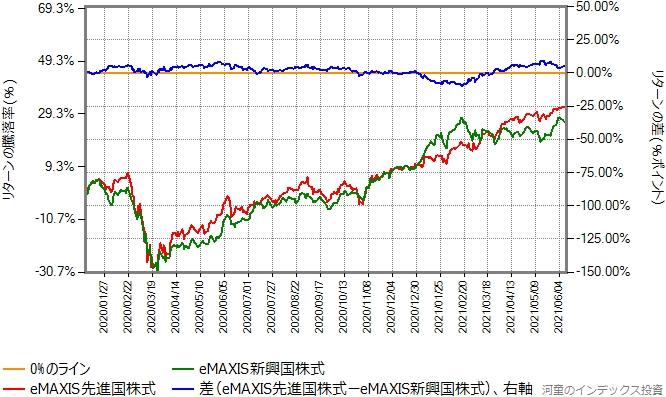 eMAXIS先進国株式とeMAXIS新興国株式のリターン比較グラフ、2020年から