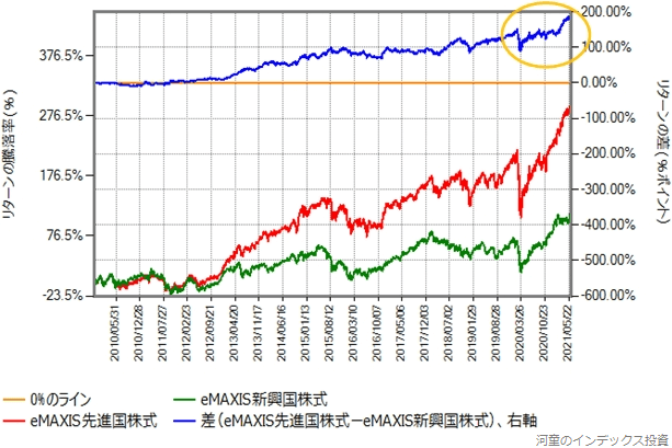 eMAXIS先進国株式とeMAXIS新興国株式のリターン比較グラフ、2009年11月16日から、その2