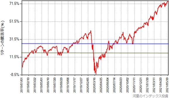 基準価額の騰落率の推移グラフに、平均取得価額を引いたもの