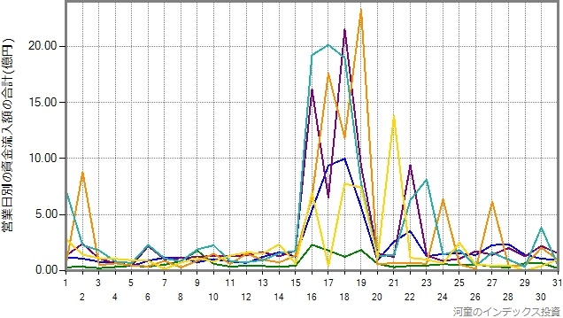DCニッセイ外国株式の設定来の資金流入額を、年別にプロットしたグラフ