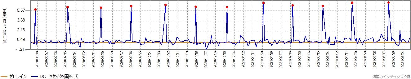 DCニッセイ外国株式の直近1年間の営業日ごとの資金流出入額の推移グラフ