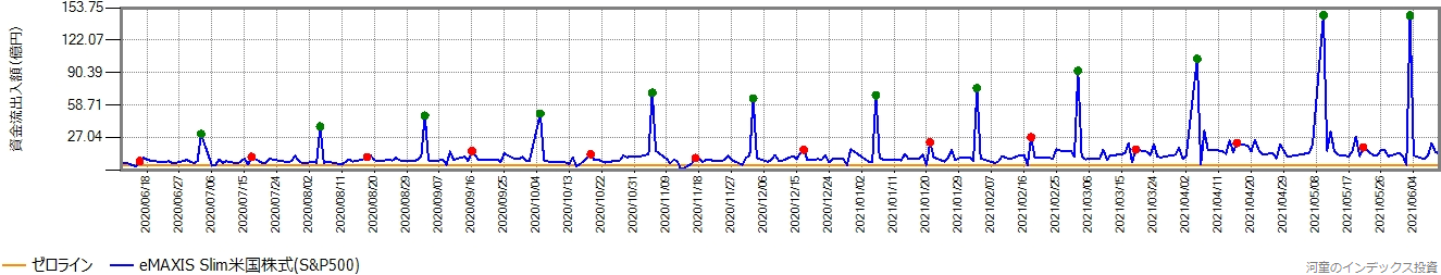 スリム米国株式(S&P500)の直近1年間の営業日ごとの資金流出入額の推移グラフ