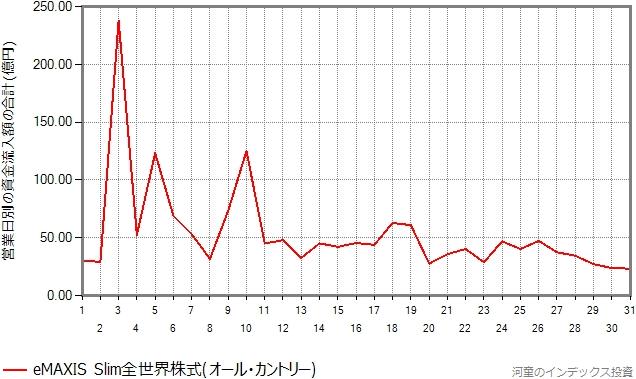 スリム全世界株式(オール・カントリー)の設定来の資金流入額を、日別に分類したグラフ