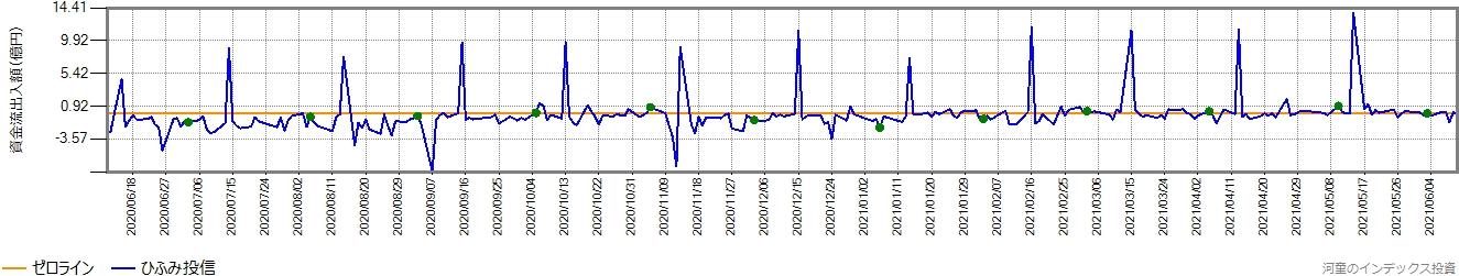 ひふみ投信の直近1年間の営業日ごとの資金流出入額の推移グラフ
