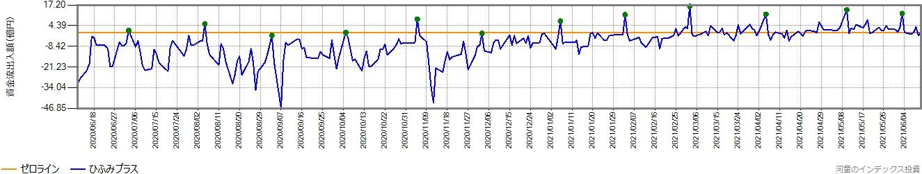 ひふみプラスの直近1年間の営業日ごとの資金流出入額の推移グラフ