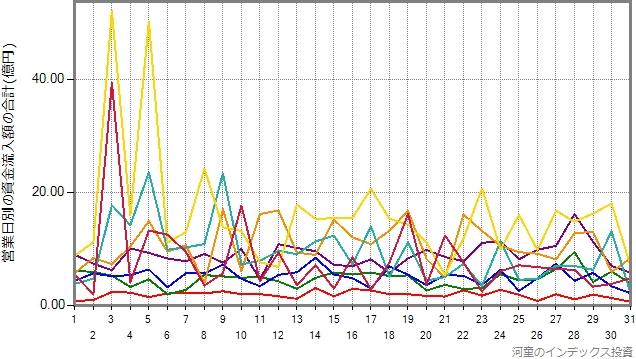 ニッセイ外国株式の設定来の資金流入額を、日別に分類したグラフ、年度別にプロット
