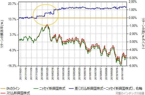 ニッセイ新興国株式の第一期決算期間における、スリム新興国株式とのリターン比較