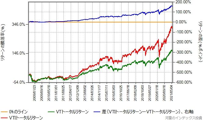 VTIとVTのトータルリターン比較、リターン差のラインあり