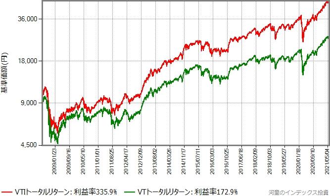 VTIとVTのトータルリターン比較、対数グラフ