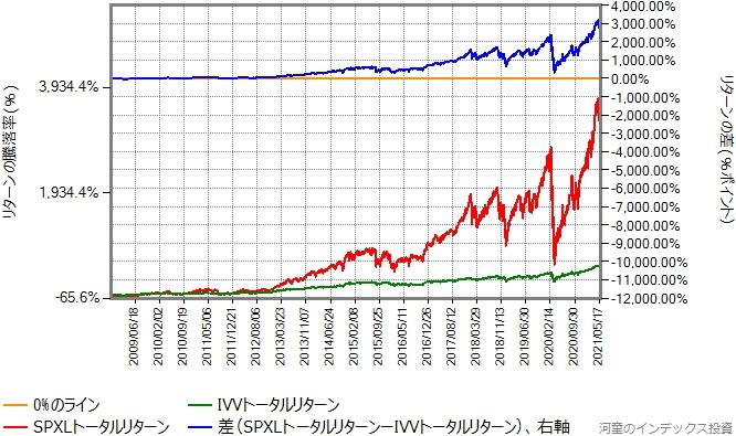 IVVとSPXLのトータルリターン比較、リターン差をプロット