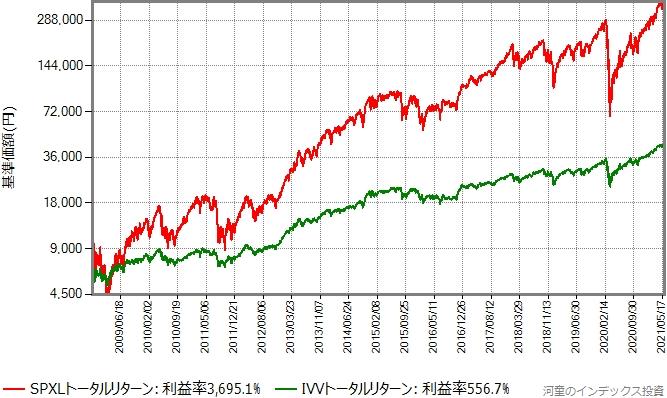 IVVとSPXLのトータルリターン比較、対数グラフ