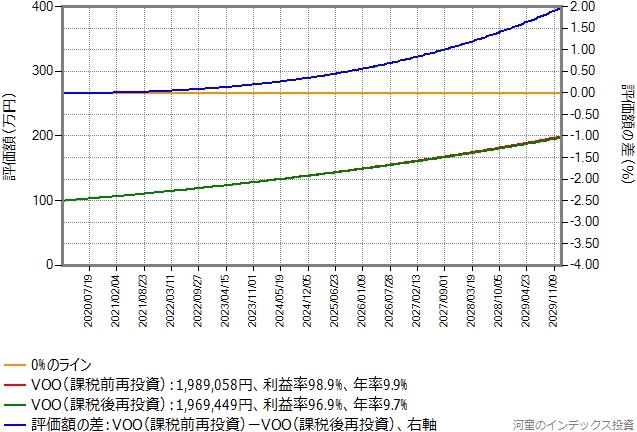 シミュレーション結果のグラフ、税引き後評価額の差、期待リターン年率6.5%