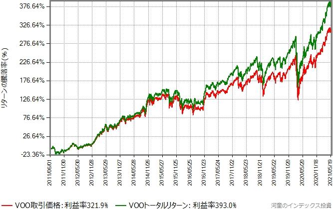 直近10年間の、VOOの取引価格とトータルリターンの推移グラフ