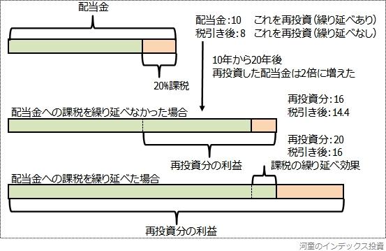 配当金への課税の繰り延べ効果を説明した図
