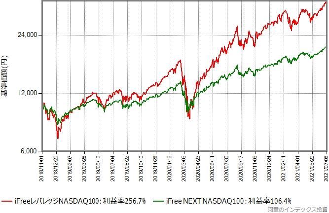 iFree NEXT NASDAQ100とiFreeレバレッジNASDAQ100の比較、対数グラフ