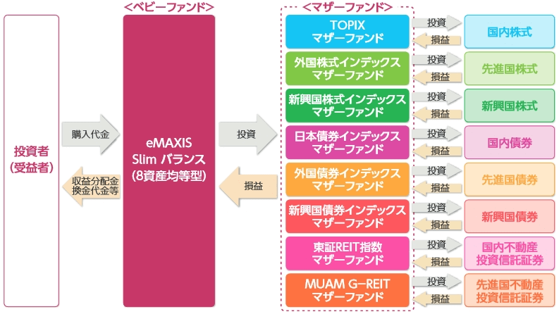 スリムバランス(8資産均等型)のファンドの仕組み