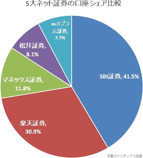 5大ネット証券の口座シェア比較