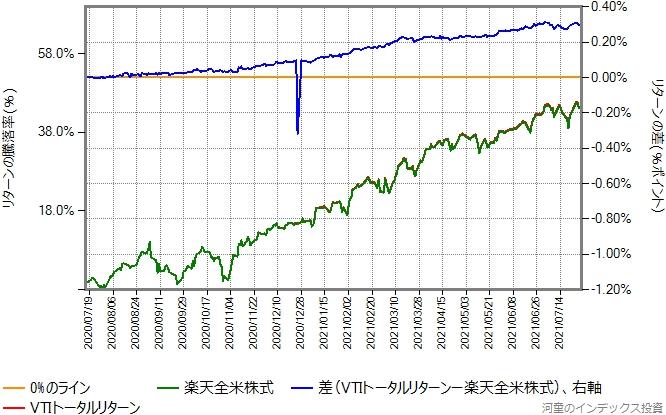 2020年7月16日から2021年7月30日までの、楽天全米株式とVTIトータルリターンの比較グラフ