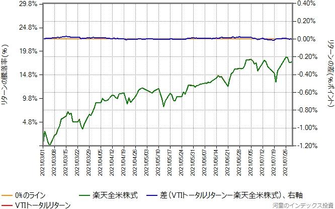 VTIトータルリターンの運用コストを年率0.16%ポイント増量したものとの比較グラフ、その2