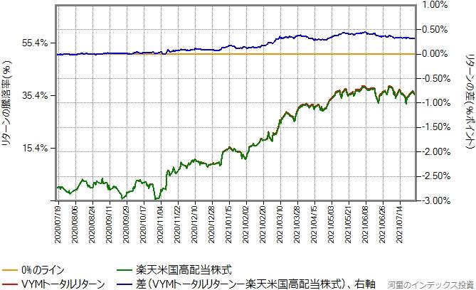 2020年7月16日から2021年7月30日までの、楽天米国高配当株式とVYMトータルリターンの比較グラフ
