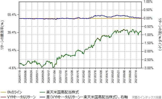 VYMトータルリターンの運用コストを年率0.22%ポイント増量したものとの比較グラフ