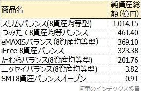 8資産均等型バランスファンドの純資産総額一覧
