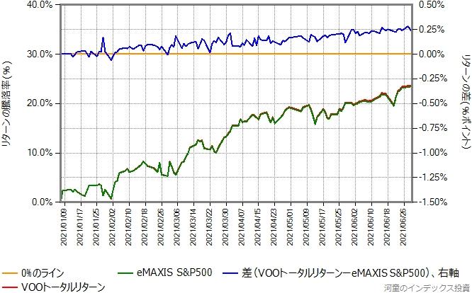 VOOトータルリターンとeMAXIS S&P500のリターン比較グラフ