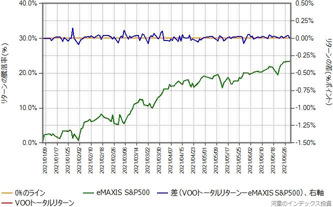 VOOトータルリターンの運用コストを年率0.41%ポイント増量したものとの比較グラフ