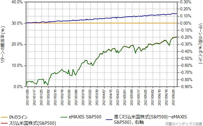 スリム米国株式(S&P500)とeMAXIS S&P500のリターン比較グラフ