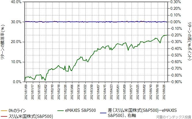 スリム米国株式の運用コストを年率0.23%ポイント増量したものとの比較グラフ