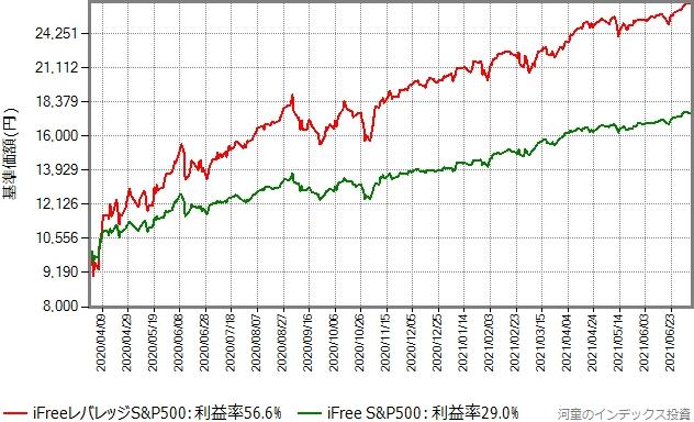 iFree S&P500とiFreeレバレッジS&P500の基準価額の推移グラフ