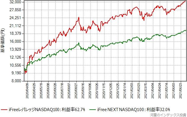 iFree NEXT NASDAQ100とiFreeレバレッジNASDAQ100の基準価額の推移グラフ