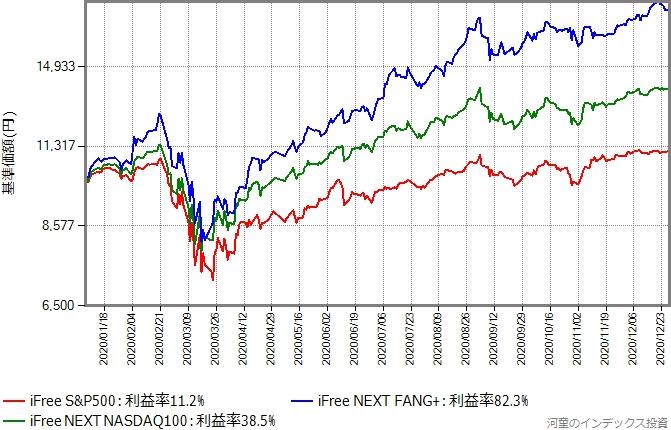 2020年1年間の、iFree S&P500とiFree NEXT NASDAQ100とiFree NEXT FANG+の基準価額の推移グラフ