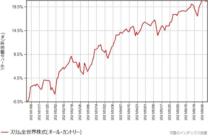 スリム全世界株式(オール・カントリー)の、2021年年初から6月末までのリターンの推移グラフ