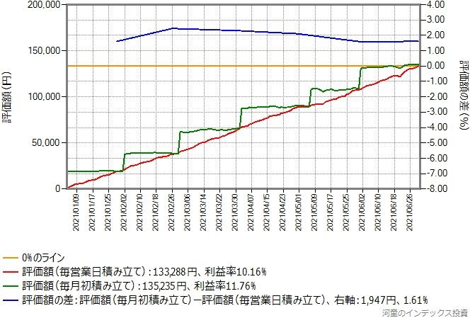 スリム米国株式(S&P500)の積み立てシミュレーション結果のグラフ