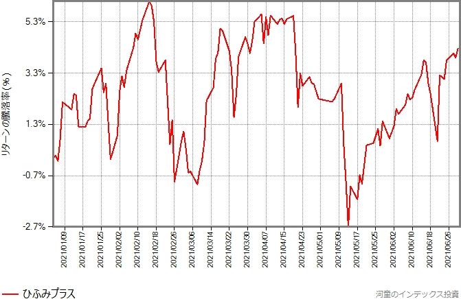 ひふみプラスの、2021年年初から6月末までのリターンの推移グラフ