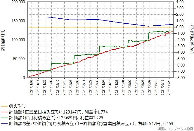 ひふみプラスの積み立てシミュレーション結果のグラフ