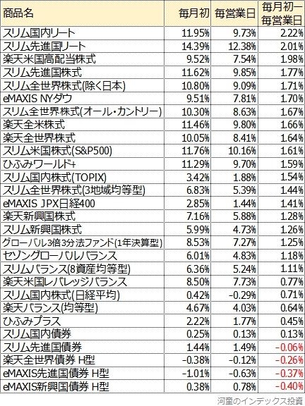 シミュレーション結果一覧表